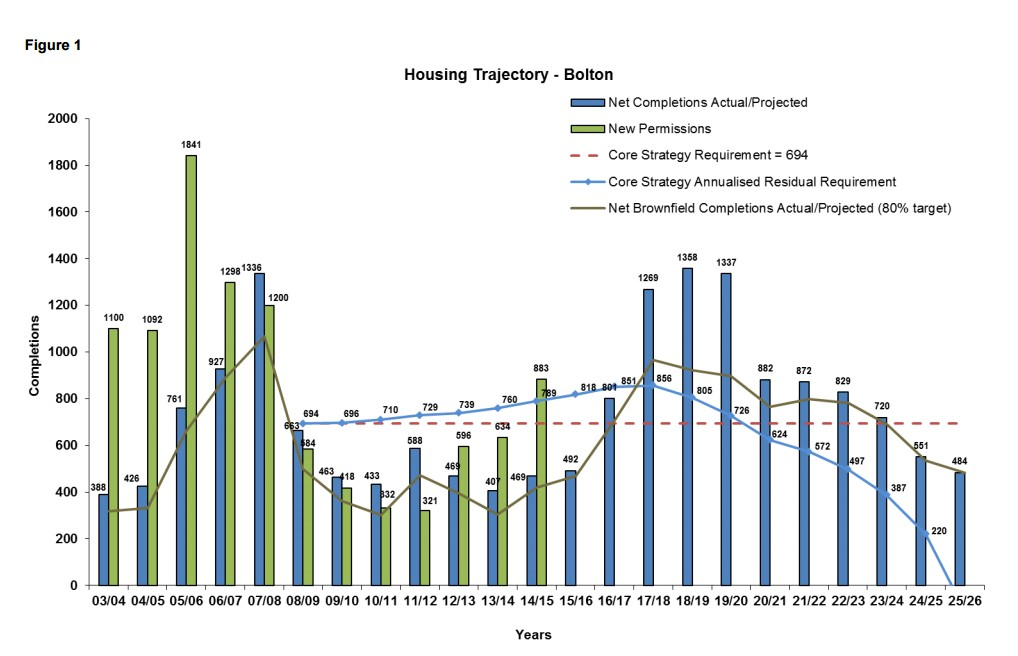 From Bolton Annual Monitoring Report 2014-15. Graph showing Bolton housing completions against targets