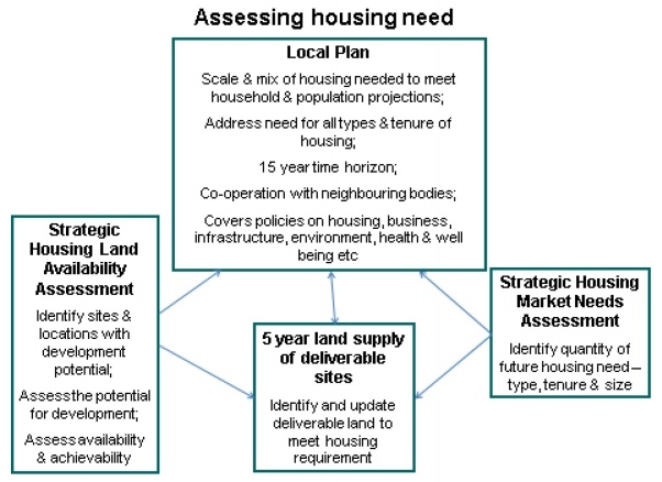 Strategic Planning - Assessing Housing Need